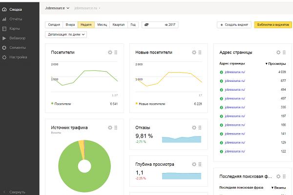 статистика яндекс метрики по сайту